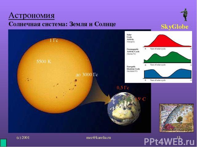 (с) 2001 mez@karelia.ru * Астрономия Солнечная система: Земля и Солнце SkyGlobe 1 Гс до 3000 Гс 5500 K 150 C 0,5 Гс mez@karelia.ru