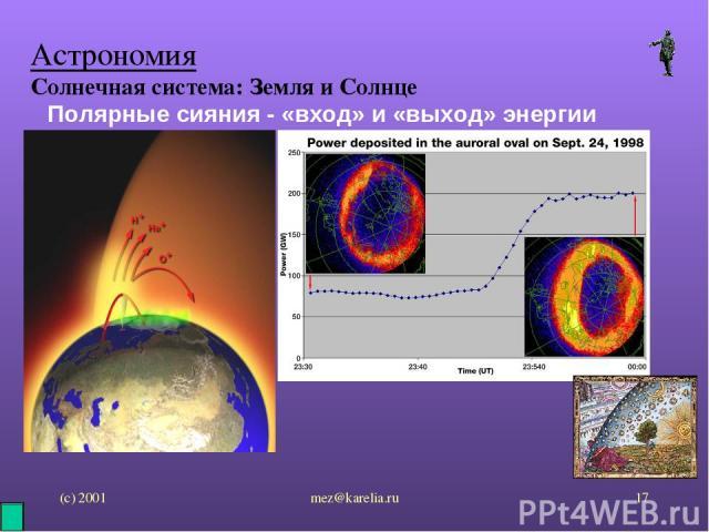 (с) 2001 mez@karelia.ru * Астрономия Солнечная система: Земля и Солнце Полярные сияния - «вход» и «выход» энергии mez@karelia.ru