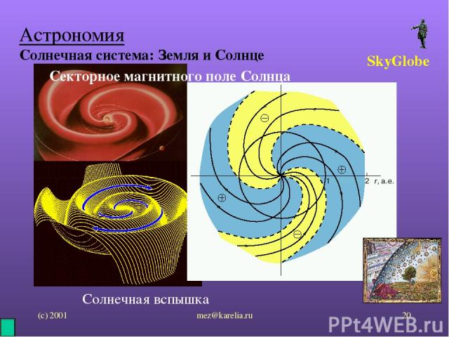 (с) 2001 mez@karelia.ru * Астрономия Солнечная система: Земля и Солнце SkyGlobe Секторное магнитного поле Солнца Солнечная вспышка mez@karelia.ru