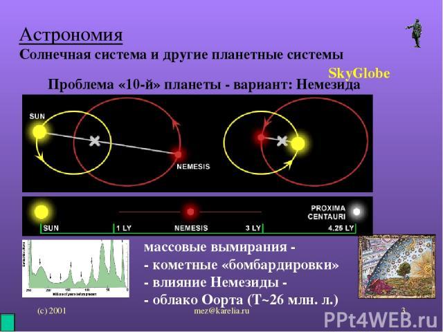 (с) 2001 mez@karelia.ru * Астрономия Солнечная система и другие планетные системы SkyGlobe Проблема «10-й» планеты - вариант: Немезида массовые вымирания - - кометные «бомбардировки» - влияние Немезиды - - облако Оорта (T~26 млн. л.) mez@karelia.ru