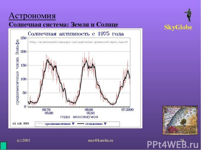 (с) 2001 mez@karelia.ru * Астрономия Солнечная система: Земля и Солнце SkyGlobe mez@karelia.ru