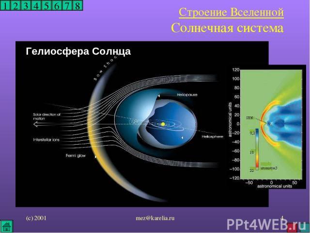 (с) 2001 mez@karelia.ru * 1 2 3 4 5 6 7 8 Строение Вселенной Солнечная система Гелиосфера Солнца mez@karelia.ru