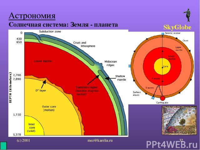 (с) 2001 mez@karelia.ru * Астрономия Солнечная система: Земля - планета SkyGlobe mez@karelia.ru