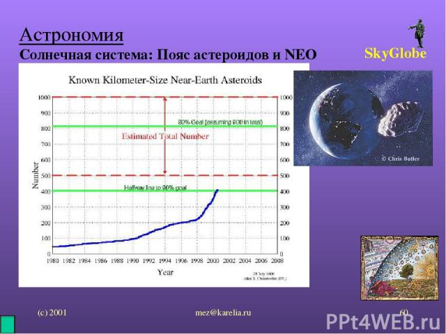 (с) 2001 mez@karelia.ru * Астрономия Солнечная система: Пояс астероидов и NEO SkyGlobe mez@karelia.ru