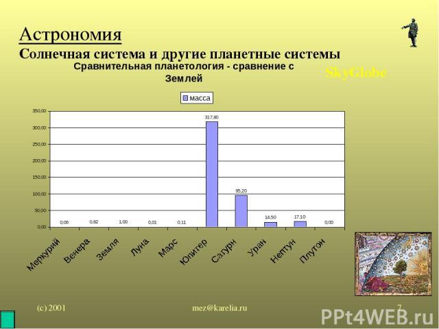 (с) 2001 mez@karelia.ru * Астрономия Солнечная система и другие планетные системы SkyGlobe mez@karelia.ru