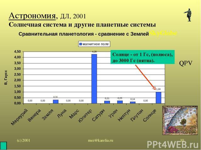 (с) 2001 mez@karelia.ru * Астрономия, ДЛ, 2001 Солнечная система и другие планетные системы SkyGlobe QPV Солнце - от 1 Гс, (полюса), до 3000 Гс (пятна). mez@karelia.ru