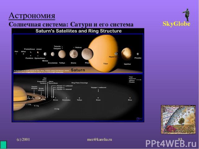 (с) 2001 mez@karelia.ru * Астрономия Солнечная система: Сатурн и его система SkyGlobe mez@karelia.ru