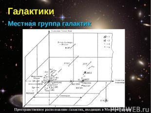 Галактики Местная группа галактик Пространственное расположение галактик, входящ