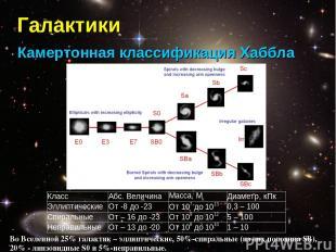 Галактики Камертонная классификация Хаббла Во Вселенной 25% галактик – эллиптиче
