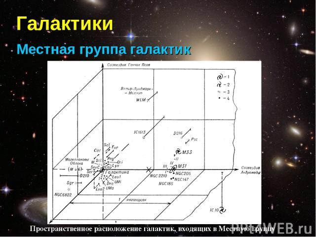 Галактики Местная группа галактик Пространственное расположение галактик, входящих в Местную группу
