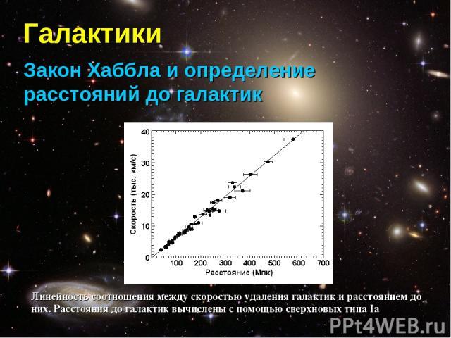 Галактики Закон Хаббла и определение расстояний до галактик Линейность соотношения между скоростью удаления галактик и расстоянием до них. Расстояния до галактик вычислены с помощью сверхновых типа Ia
