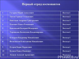 Первый отряд космонавтов 1 Гагарин Юрий Алексеевич Восток-1 2 Титов Герман Степа