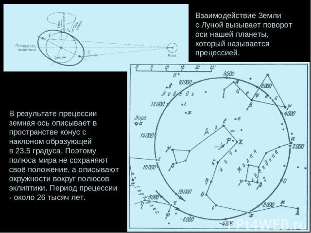 Взаимодействие Земли с Луной вызывает поворот оси нашей планеты, который называется прецессией. В результате прецессии земная ось описывает в пространстве конус с наклоном образующей в 23,5 градуса. Поэтому полюса мира не сохраняют своё положение, а…