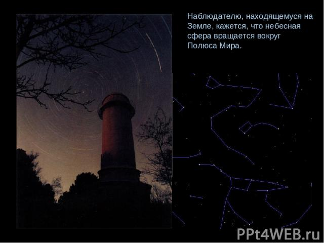 Наблюдателю, находящемуся на Земле, кажется, что небесная сфера вращается вокруг Полюса Мира.