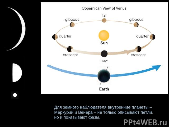 Для земного наблюдателя внутренние планеты – Меркурий и Венера – не только описывают петли, но и показывают фазы.