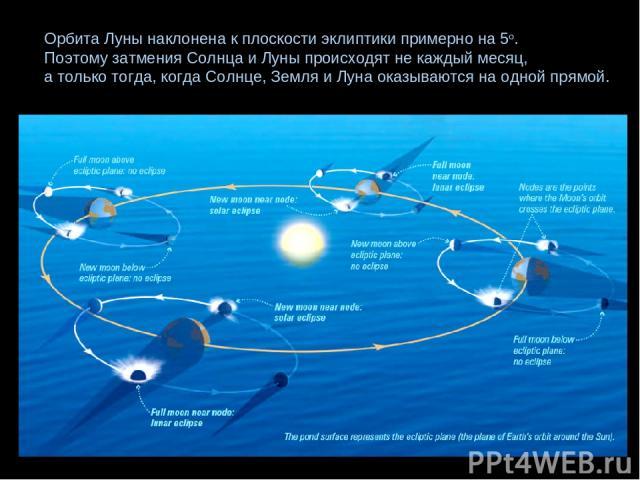 Орбита Луны наклонена к плоскости эклиптики примерно на 5о. Поэтому затмения Солнца и Луны происходят не каждый месяц, а только тогда, когда Солнце, Земля и Луна оказываются на одной прямой.