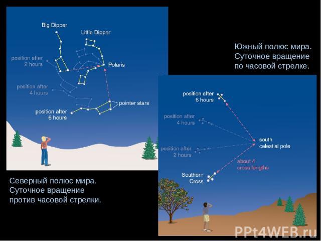 Северный полюс мира. Суточное вращение против часовой стрелки. Южный полюс мира. Суточное вращение по часовой стрелке.