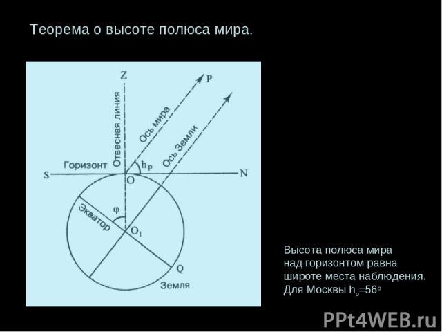 Теорема о высоте полюса мира. Высота полюса мира над горизонтом равна широте места наблюдения. Для Москвы hp=56o