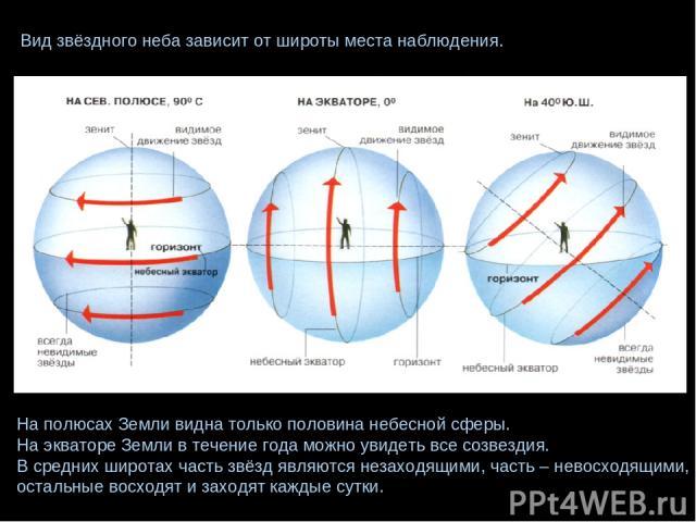 Вид звёздного неба зависит от широты места наблюдения. На полюсах Земли видна только половина небесной сферы. На экваторе Земли в течение года можно увидеть все созвездия. В средних широтах часть звёзд являются незаходящими, часть – невосходящими, о…