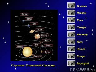 Строение Солнечной Системы Меркурий Венера Земля Марс Юпитер Сатурн Уран Нептун