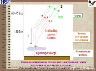 Ливень убегающих электронов Молниевый разряд гамма  Схема формирования убегающи