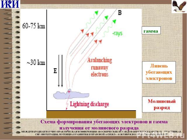 Ливень убегающих электронов Молниевый разряд гамма  Схема формирования убегающих электронов и гамма излучения от молниевого разряда. МЕЖДУНАРОДНАЯ НАУЧНО-ПРАКТИЧЕСКАЯ КОНФЕРЕНЦИЯ «КОСМИЧЕСКИЕ ИССЛЕДОВАНИЯ В ГОСУДАРСТВАХ – УЧАСТНИКАХ СНГ: ИНТЕГРАЦИЯ…