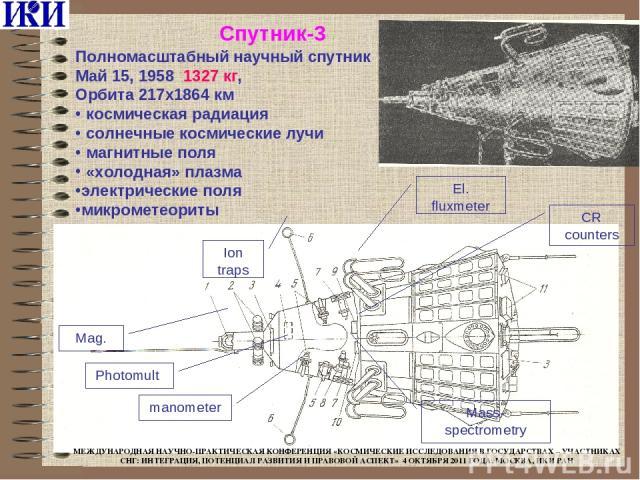 Спутник-3 Полномасштабный научный спутник Май 15, 1958 1327 кг, Орбита 217x1864 км космическая радиация солнечные космические лучи магнитные поля «холодная» плазма электрические поля микрометеориты Ion traps Mag. Photomult El. fluxmeter CR counters …