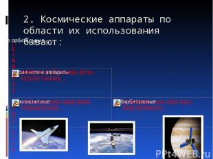 2. Космические аппараты по области их использования бывают: