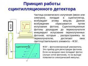 Принцип работы сцинтилляционного детектора Частица космического излучения (мюон