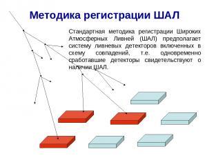 Методика регистрации ШАЛ Стандартная методика регистрации Широких Атмосферных Ли