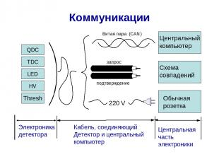 Коммуникации Электроника детектора Центральная часть электроники Кабель, соединя