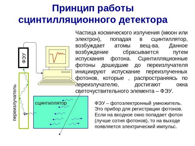 Принцип работы сцинтилляционного детектора Частица космического излучения (мюон или электрон), попадая в сцинтиллятор, возбуждает атомы вещ-ва. Данное возбуждение сбрасывается путем испускания фотона. Сцинтилляционные фотоны дошедшие до переизлучате…