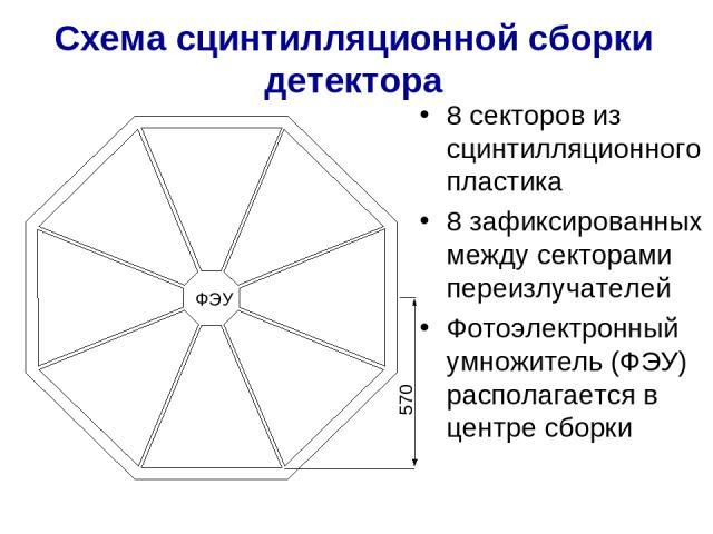 Схема сцинтилляционной сборки детектора 8 секторов из сцинтилляционного пластика 8 зафиксированных между секторами переизлучателей Фотоэлектронный умножитель (ФЭУ) располагается в центре сборки ФЭУ