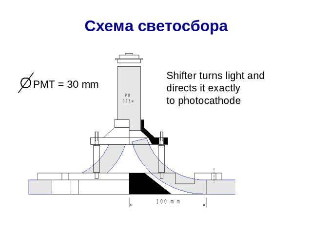 Схема светосбора Shifter turns light and directs it exactly to photocathode PMT = 30 mm
