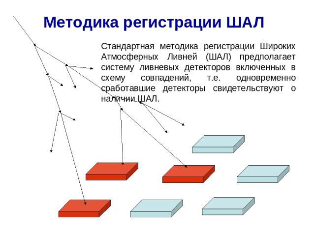 Методика регистрации ШАЛ Стандартная методика регистрации Широких Атмосферных Ливней (ШАЛ) предполагает систему ливневых детекторов включенных в схему совпадений, т.е. одновременно сработавшие детекторы свидетельствуют о наличии ШАЛ.