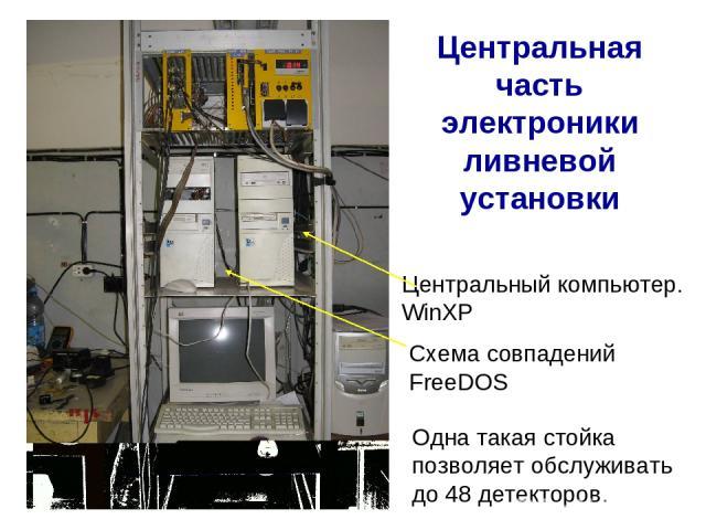 Центральная часть электроники ливневой установки Одна такая стойка позволяет обслуживать до 48 детекторов. Схема совпадений FreeDOS Центральный компьютер. WinXP