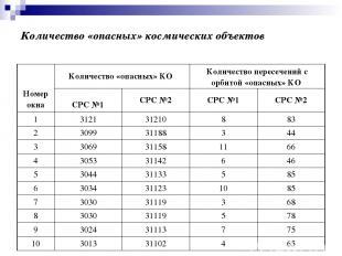 Количество «опасных» космических объектов Номер окна Количество «опасных» КО Кол