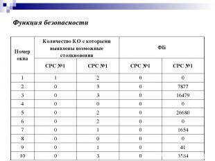 Функция безопасности Номер окна Количество КО с которыми выявлены возможные стол