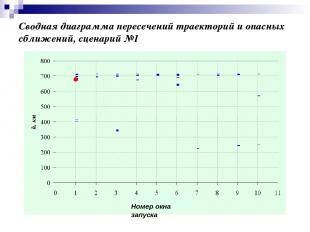 Сводная диаграмма пересечений траекторий и опасных сближений, сценарий №1
