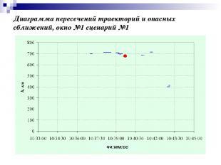 Диаграмма пересечений траекторий и опасных сближений, окно №1 сценарий №1 чч:мм: