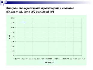 Диаграмма пересечений траекторий и опасных сближений, окно №2 сценарий №1 чч:мм: