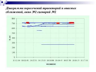 Диаграмма пересечений траекторий и опасных сближений, окно №2 сценарий №2 чч:мм: