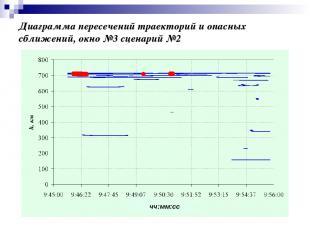 Диаграмма пересечений траекторий и опасных сближений, окно №3 сценарий №2 чч:мм: