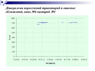 Диаграмма пересечений траекторий и опасных сближений, окно №4 сценарий №1 чч:мм: