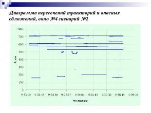 Диаграмма пересечений траекторий и опасных сближений, окно №4 сценарий №2 чч:мм: