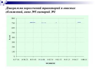 Диаграмма пересечений траекторий и опасных сближений, окно №5 сценарий №1 чч:мм: