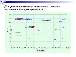 Диаграмма пересечений траекторий и опасных сближений, окно №5 сценарий №2 чч:мм: