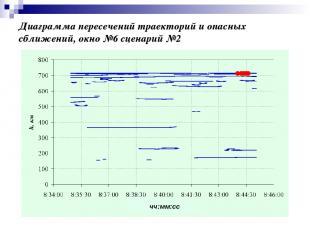 Диаграмма пересечений траекторий и опасных сближений, окно №6 сценарий №2 чч:мм: