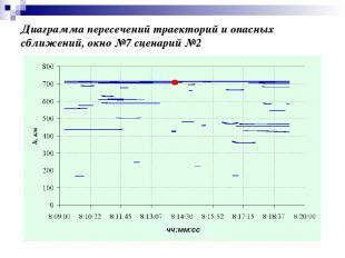 Диаграмма пересечений траекторий и опасных сближений, окно №7 сценарий №2 чч:мм: