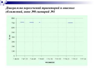 Диаграмма пересечений траекторий и опасных сближений, окно №8 сценарий №1 чч:мм: